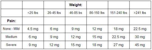 CBD Dosing Chart